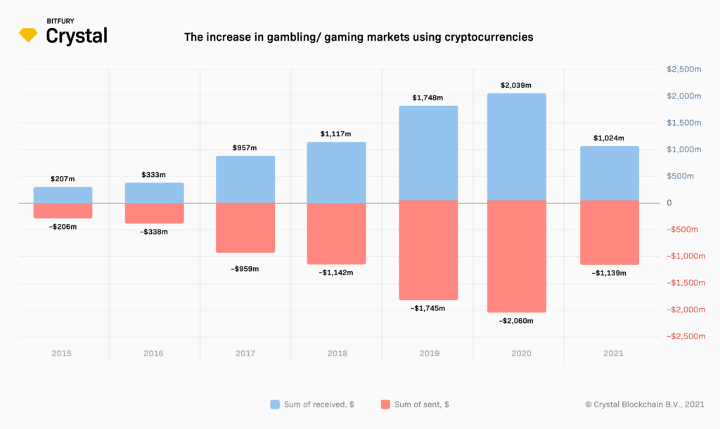 The increase in gambling/ gaming markets using cryptocurrencies